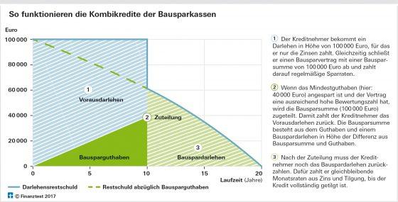 So funktionieren die Kombikredite (Grafik: Stiftung Warentest)